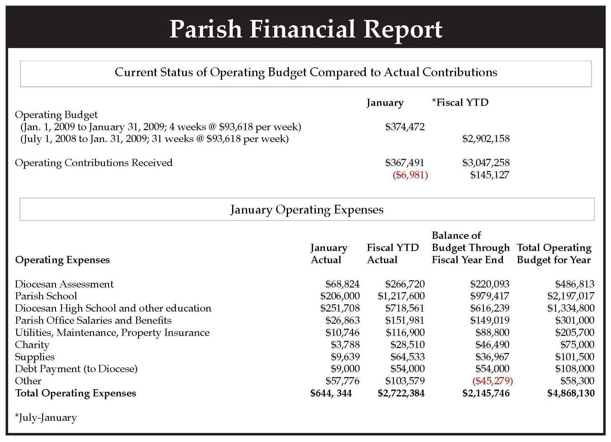 Eric McArdle Monthly Financial Reports Catholic Stewardship